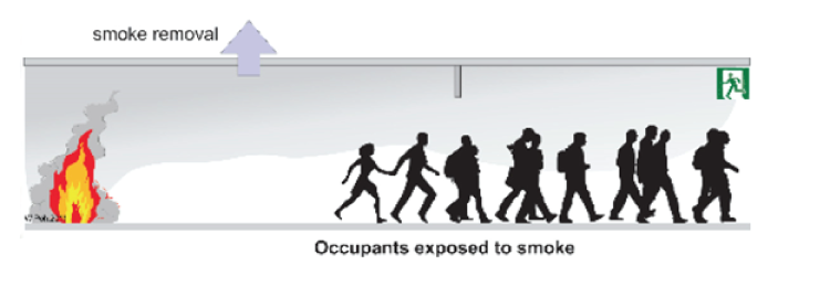 People Exposed to Smoke